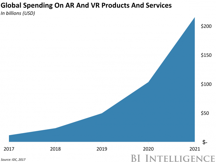 AR and VR are set to take off