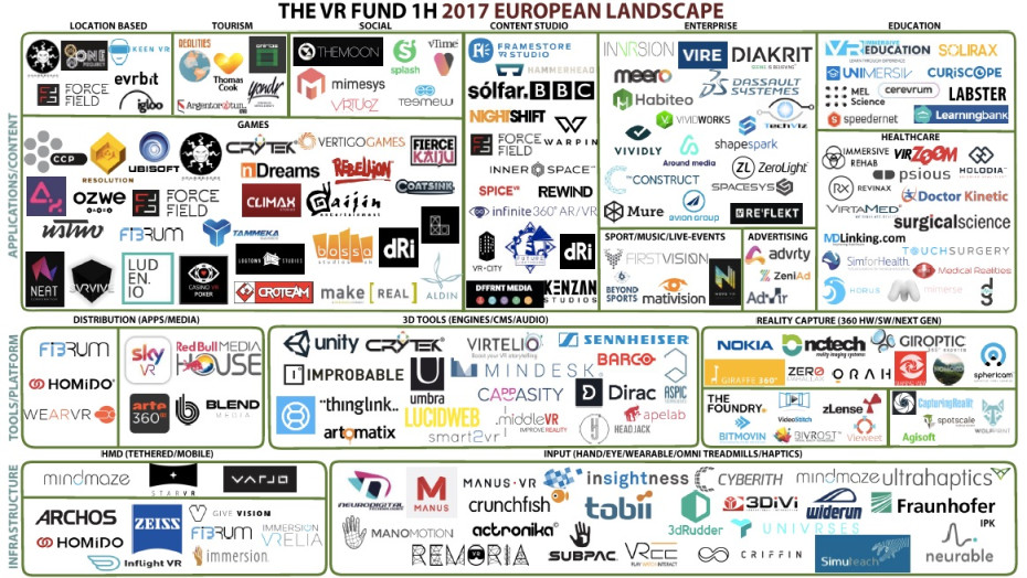 Europe's virtual reality sector has grown to nearly 487 companies